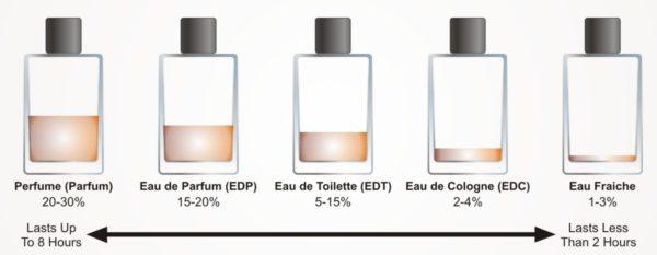 perfume vs. eau du toilette